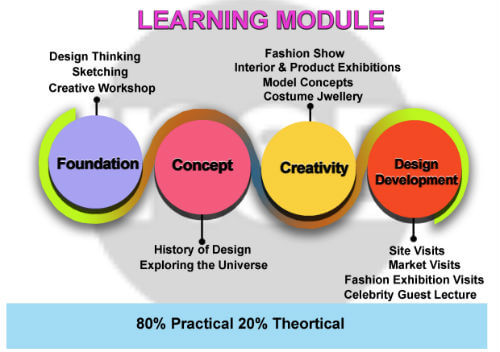 learning module for fashion designing course